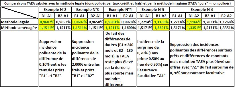 Comparaison TAEA légal et TAEA aménagé